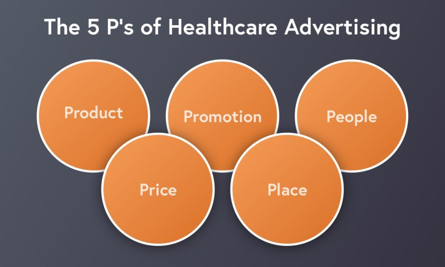 The 5 P's of Healthcare Advertising